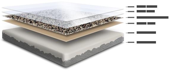 5 layer epoxy flake system